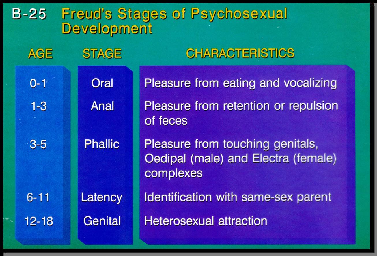 Freud anal sex