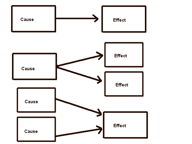 Cause and effect essay writing lesson plans