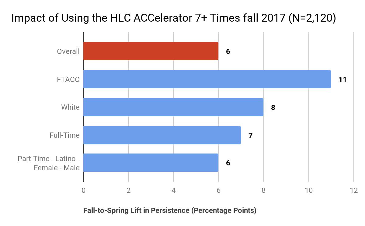 ACCelerator Bar Chart