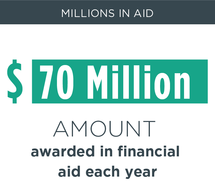 Millions in aid, $70 million - Amount awarded in financial aid each year