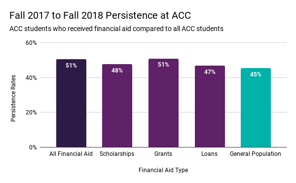 Fall 2017 to Fall 2018 Persistence at ACC