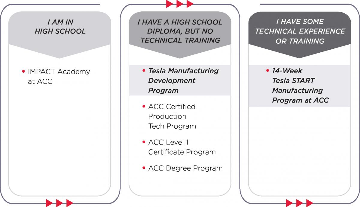 START Manufacturing Student Pathway