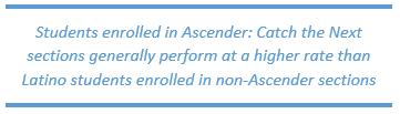 Students enrolled in ASCENDER