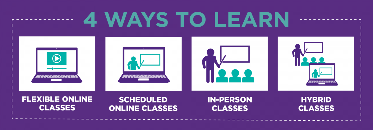 flexible online classes, scheduled online classes, in-person classes, hybrid classes.