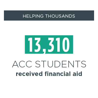 helping thousands -- 13,310 acc students received financial aid during the 2017-2018 academic year