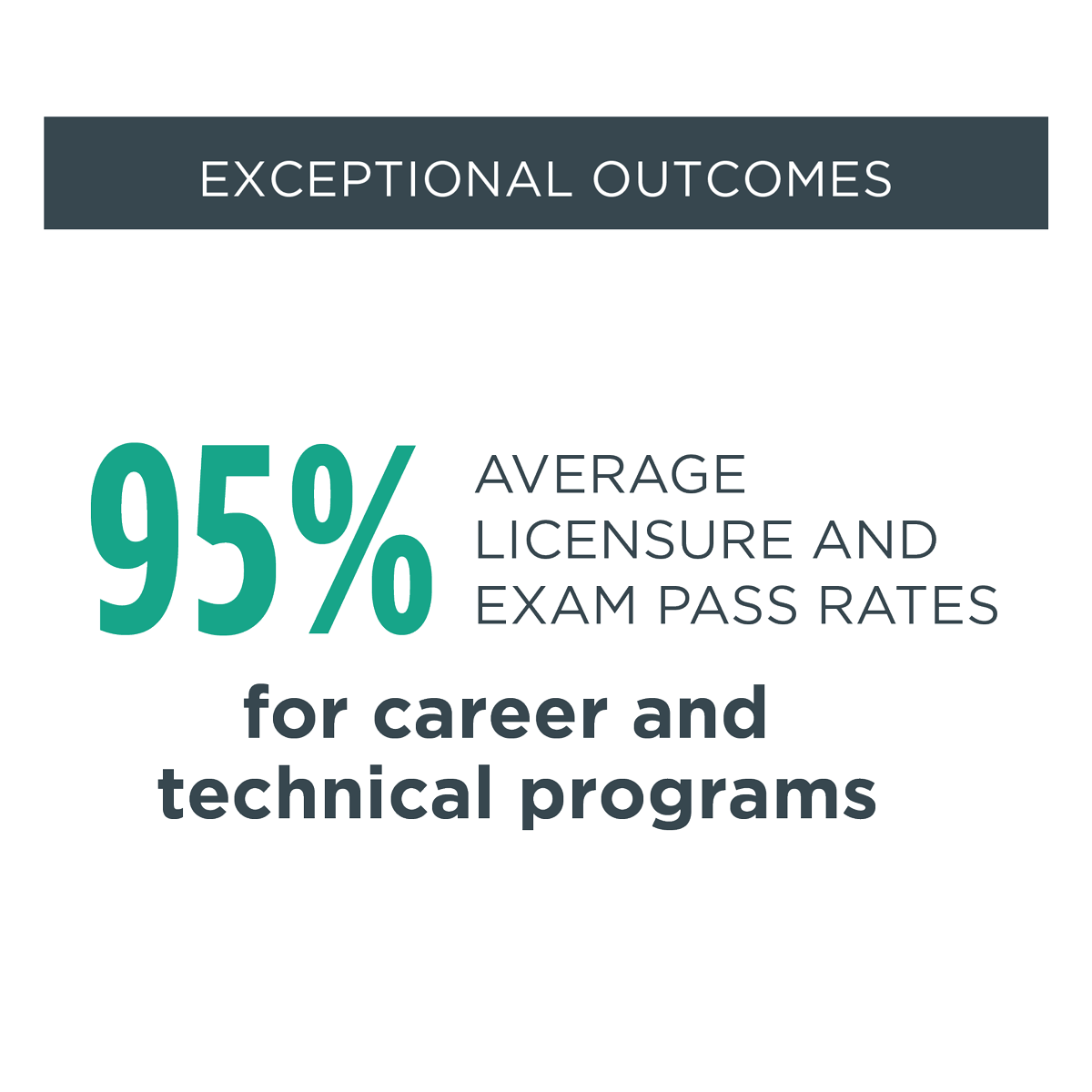 exceptional outcomes - 95% Average licensure and exam pass rates for career and technical programs
