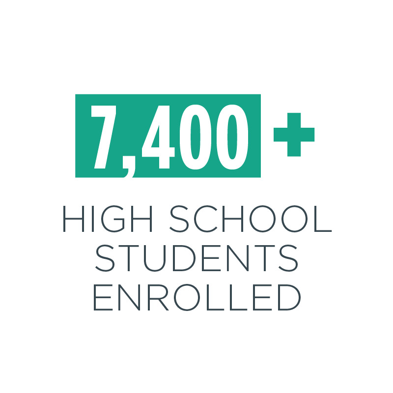 7,400 high school students enrolled