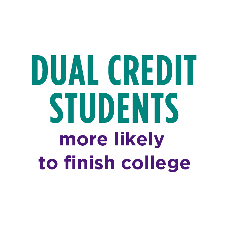 Dual credit students more likely to finish college.