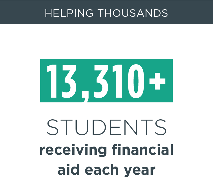 Helping thousands, 13,310+ students receiving financial aid each year
