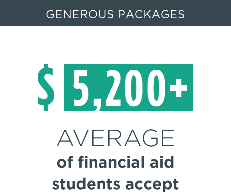 Generous Packages, $5,200+ average amount of financial aid students accept