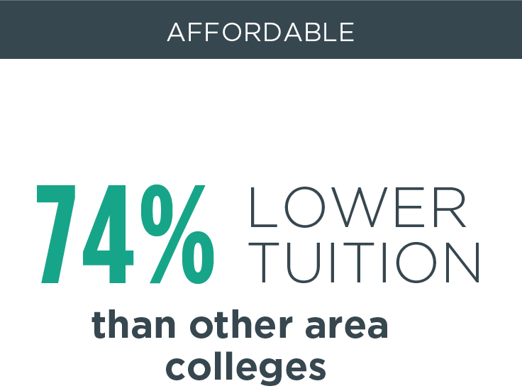 74% lower tuition than other area colleges