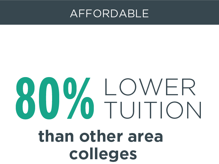 80% lower tuition than other area colleges