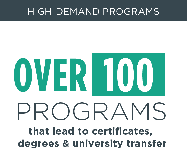 over 100 programs that lead to certificates, degrees and university transfer