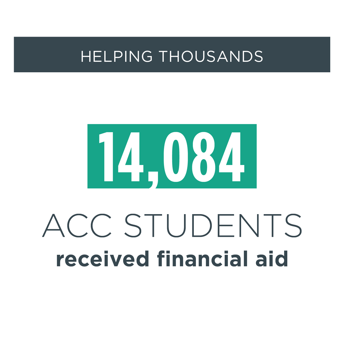 helping thousands -- 14,084 acc students received financial aid during the 2015 - 2016 academic year