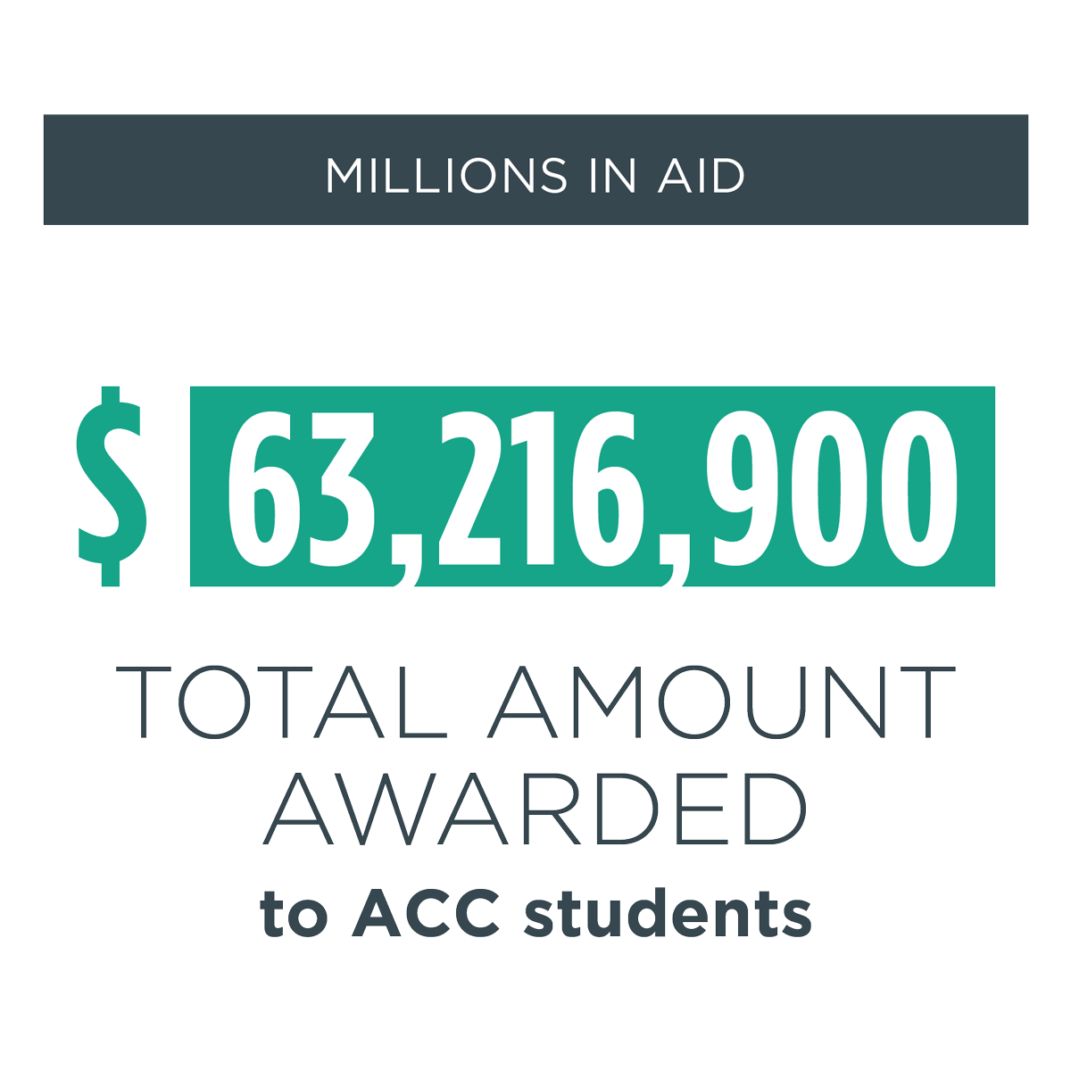 millions in aid -- $63,216,900 total amount of financial aid awarded to ACC students