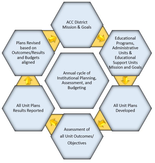 institutional planning process austin community college district