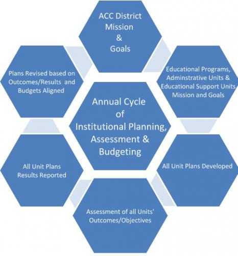 accs institutional planning and assessment process graphic