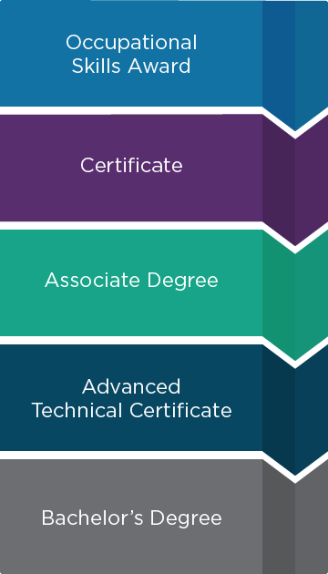 Stackable credentials and available awards illustration