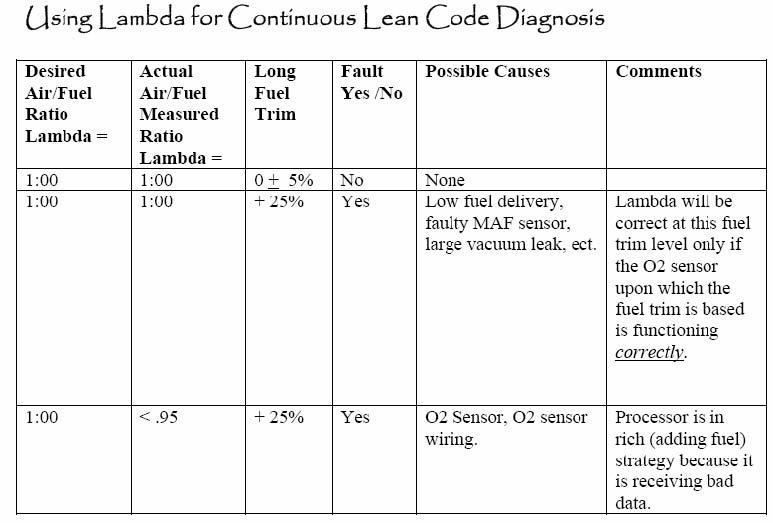 Lambda as a Diagnostic Tool