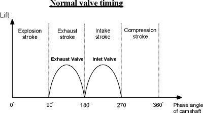 variable valve timing (vvt)Timing Diagram 95 Audi 90 Timing Free Engine Image For User Manual #14