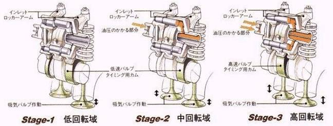 variable valve timing (vvt) 1999 honda accord motor mount diagram honda's latest 3 stage vtec has been applied in civic sohc engine in japan the mechanism has 3 cams with different timing and lift profile